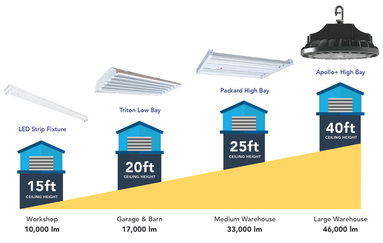Graphic representation showing LED high bay lumens per height. This ranges from 15 feet ceiling heights in workshops all the way to 40 feet in a large warehouse