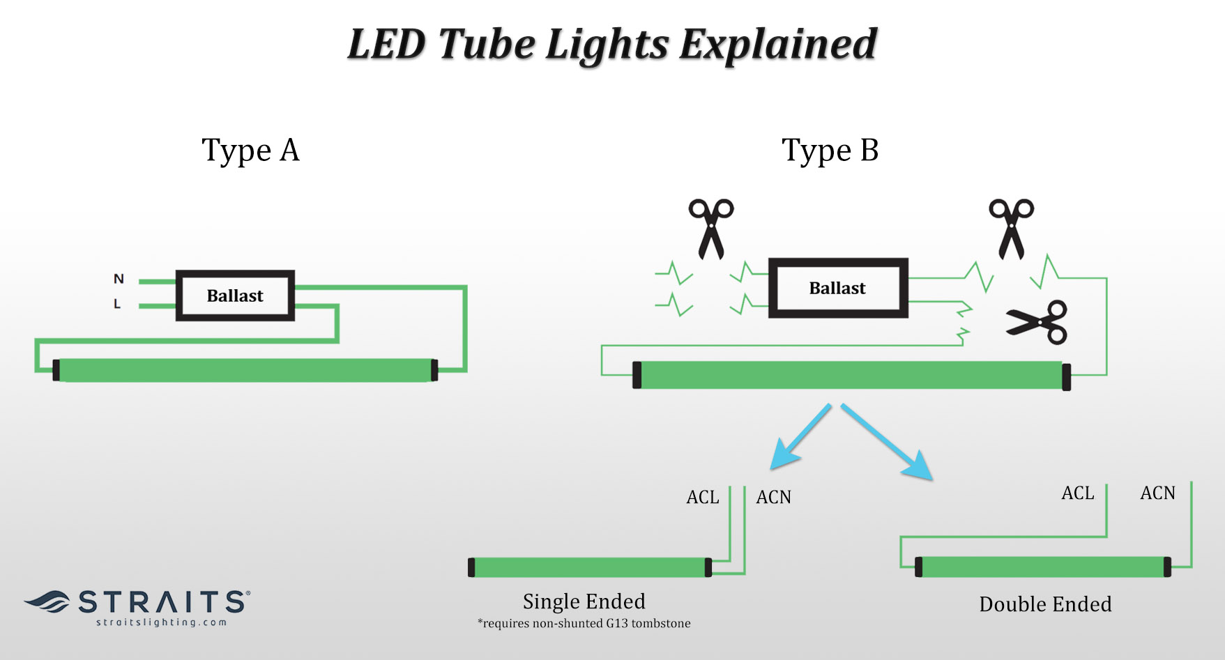 A diagram showing the installation difference between type A and type B LED tube lights