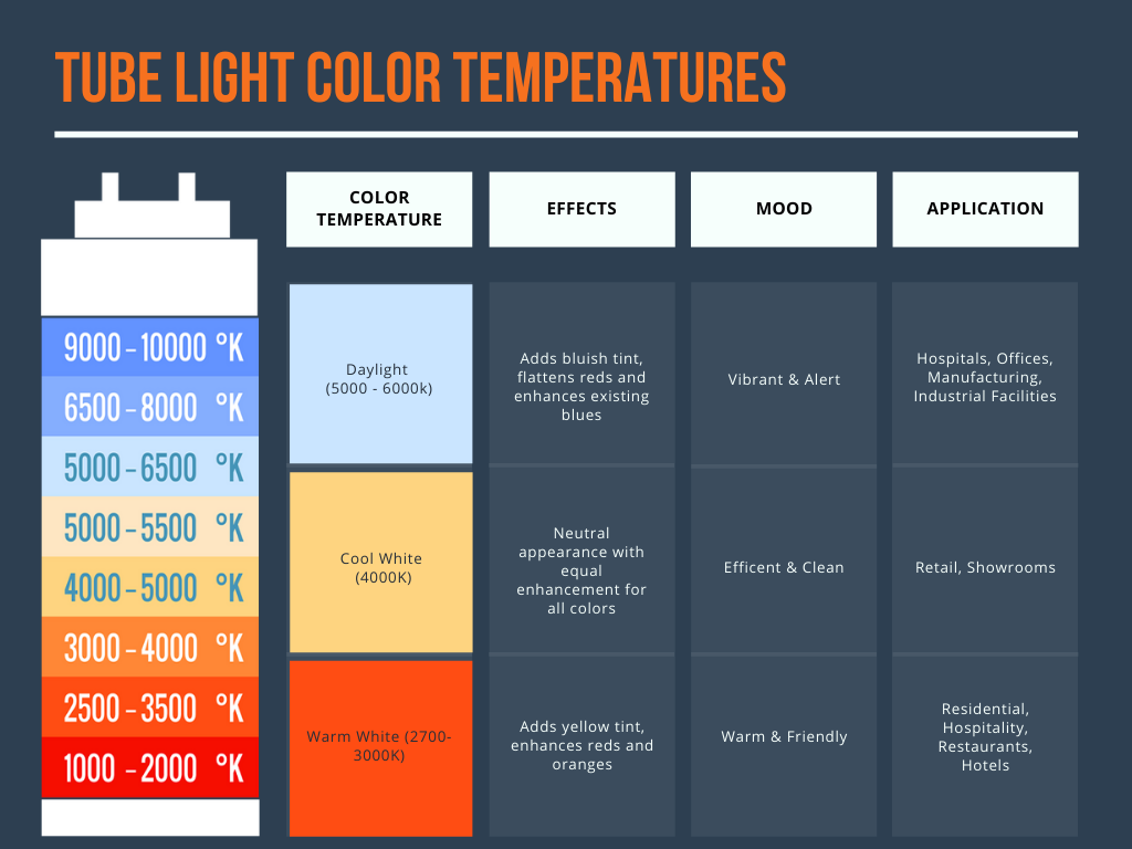 A chart showing the various color temperatures available in tube lighting. This details the purpose and applications of several of the most commonly used color temperatures in LED tube lights.